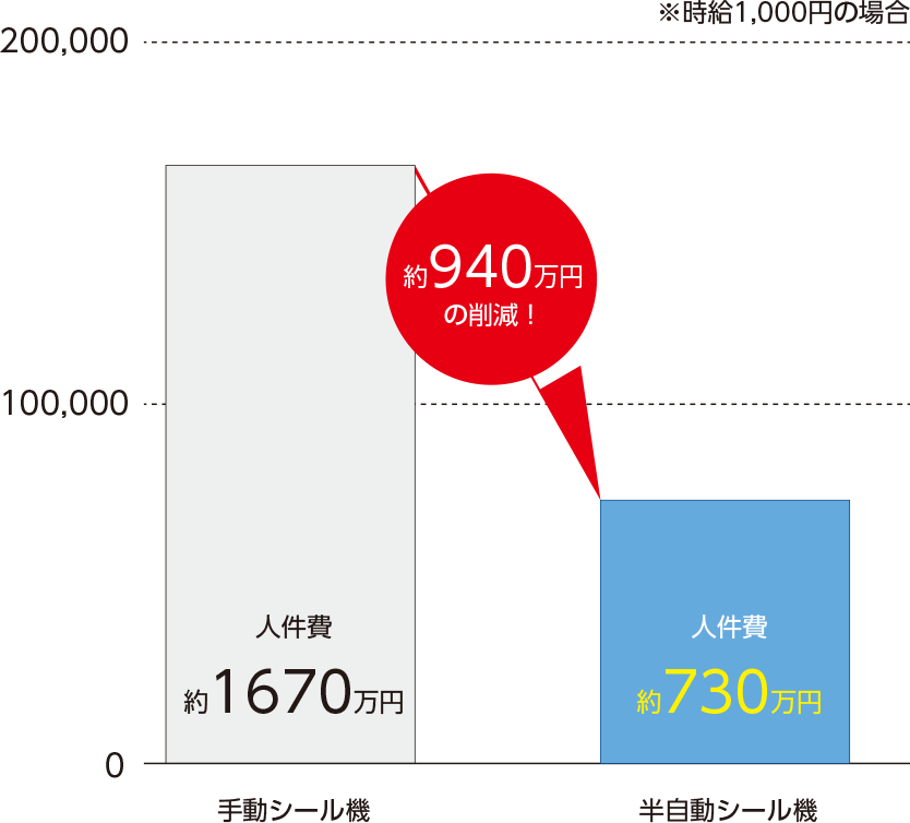 人件費約1670万円が、約940蔓延の削減で約730万円に!