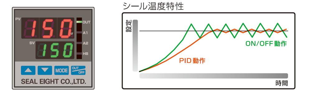 PID制御